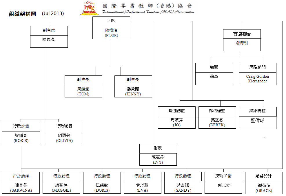 国际酒店餐饮部组织架构图